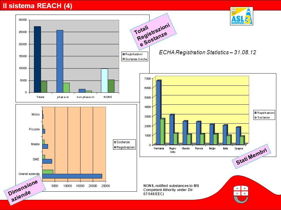 ECHA Registration Statistics – 31.08.12 Il sistema REACH (4) Dimensione aziende Stati Membri Totali Registrazioni e Sostanze NONS, notified substances