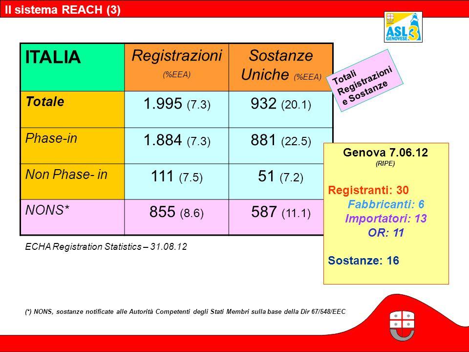 Il sistema REACH (3) ITALIA Registrazioni (%EEA) Sostanze Uniche (%EEA) Totale 1.995 (7.3) 932 (20.1) Phase-in 1.884 (7.3) 881 (22.5) Non Phase- in 11
