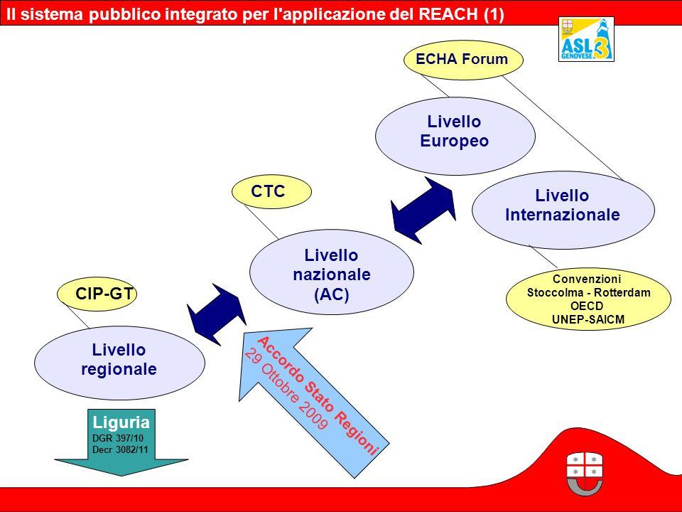 Livello nazionale (AC) Livello regionale Livello Europeo CTC ECHA Forum Liguria DGR 397/10 Decr 3082/11 CIP-GT Accordo Stato Regioni 29 Ottobre 2009 L