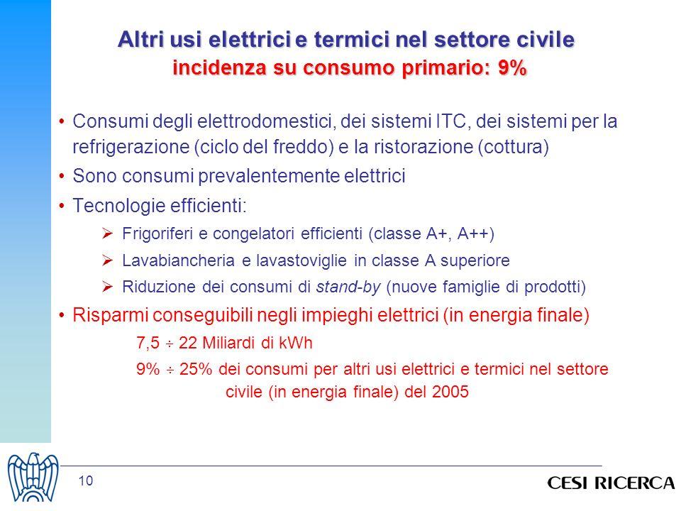 10 Altri usi elettrici e termici nel settore civile incidenza su consumo primario: 9% Consumi degli elettrodomestici, dei sistemi ITC, dei sistemi per