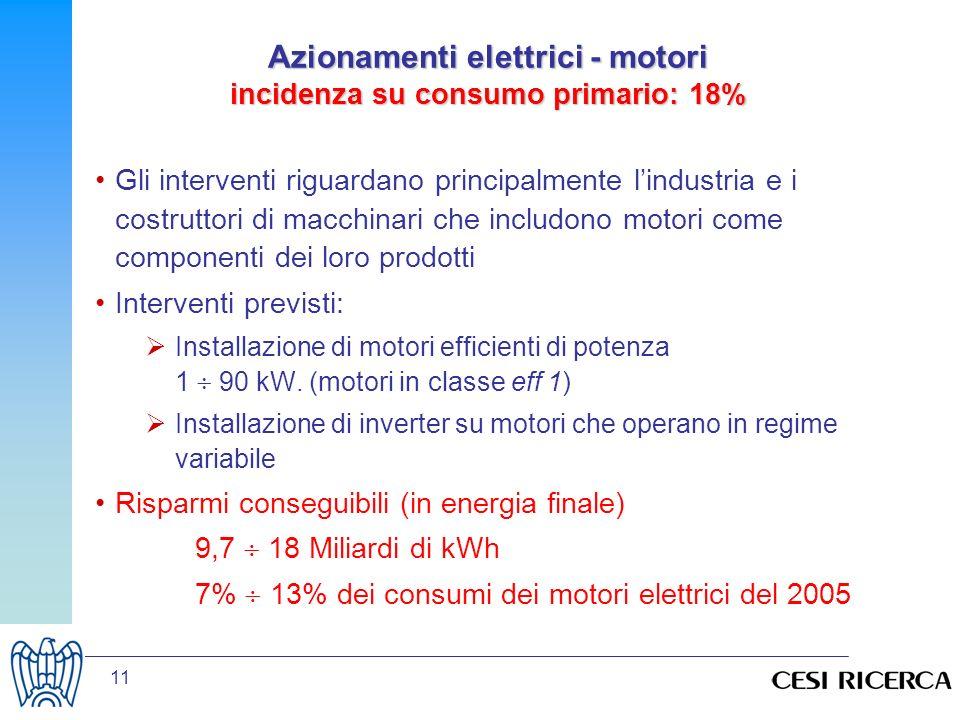 11 Azionamenti elettrici - motori incidenza su consumo primario: 18% Gli interventi riguardano principalmente lindustria e i costruttori di macchinari