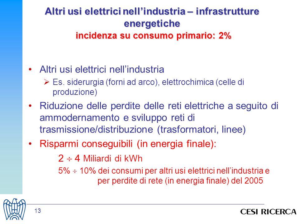 13 Altri usi elettrici nellindustria – infrastrutture energetiche incidenza su consumo primario: 2% Altri usi elettrici nellindustria Es. siderurgia (