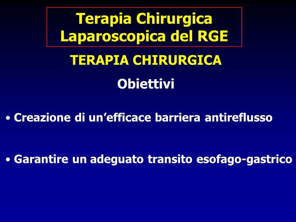 TERAPIA CHIRURGICA Obiettivi Creazione di unefficace barriera antireflusso Garantire un adeguato transito esofago-gastrico Terapia Chirurgica Laparosc