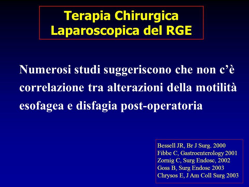 Numerosi studi suggeriscono che non cè correlazione tra alterazioni della motilità esofagea e disfagia post-operatoria Bessell JR, Br J Surg. 2000 Fib