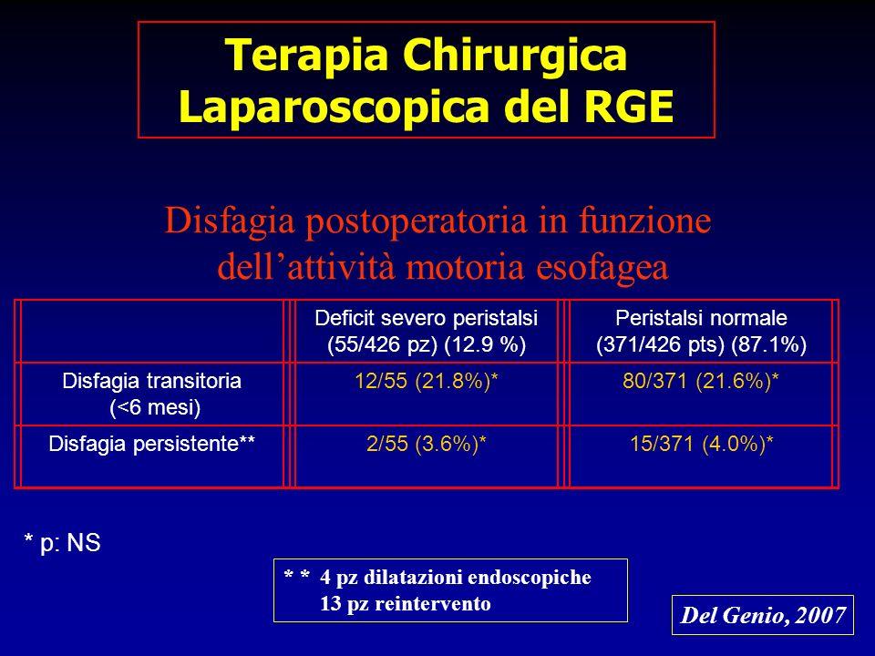 Disfagia postoperatoria in funzione dellattività motoria esofagea Deficit severo peristalsi (55/426 pz) (12.9 %) Peristalsi normale (371/426 pts) (87.