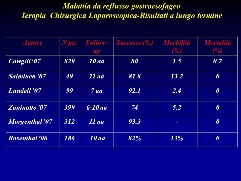 AutoreN ptsFollow- up Successo (%)Morbilità (%) Mortalità (%) Cowgill 0782910 aa801.50.2 Salminen 074911 aa81.813.20 Lundell 07997 aa92.12.40 Zaninott