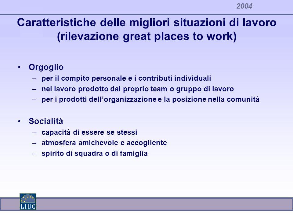 2004 Caratteristiche delle migliori situazioni di lavoro (rilevazione great places to work) Orgoglio –per il compito personale e i contributi individu