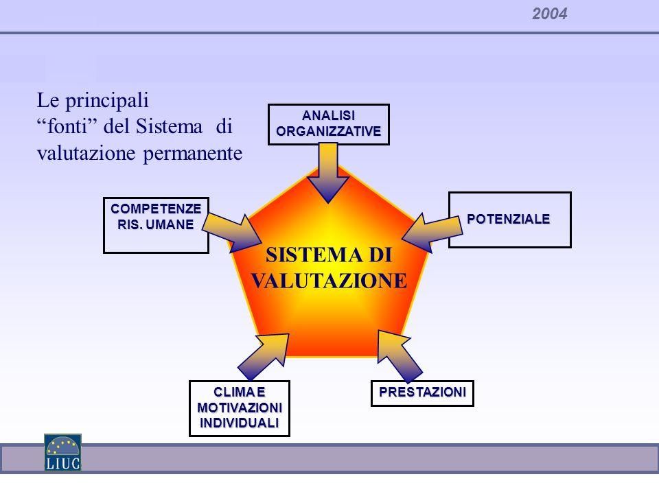 2004ANALISIORGANIZZATIVE PRESTAZIONI CLIMA E MOTIVAZIONIINDIVIDUALI POTENZIALE POTENZIALE COMPETENZE RIS. UMANE SISTEMA DI VALUTAZIONE Le principali f