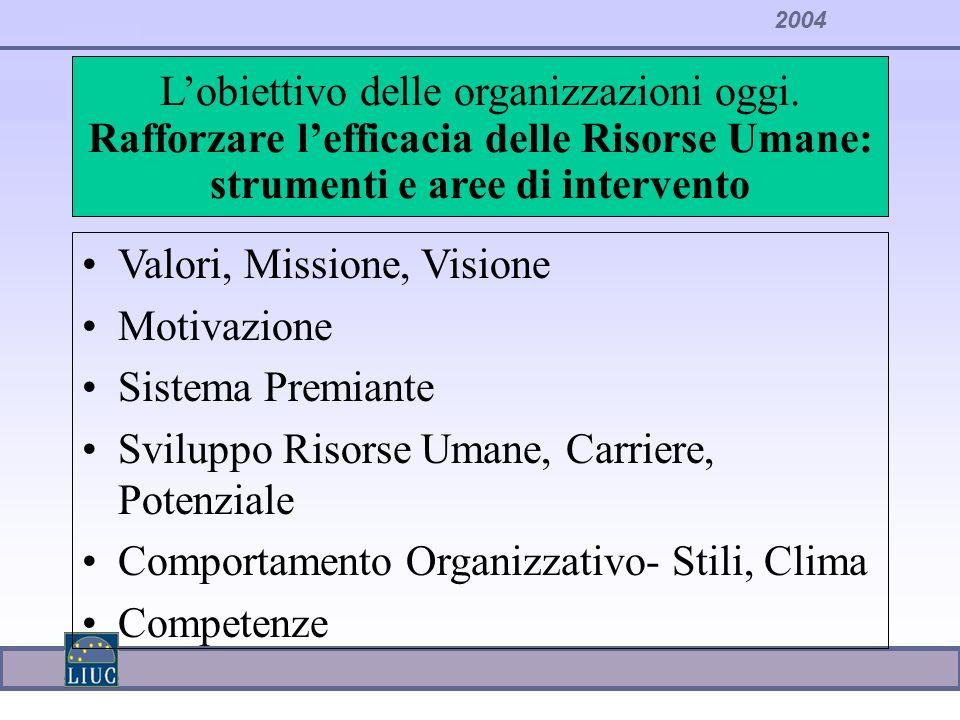 2004 Lobiettivo delle organizzazioni oggi. Rafforzare lefficacia delle Risorse Umane: strumenti e aree di intervento Valori, Missione, Visione Motivaz