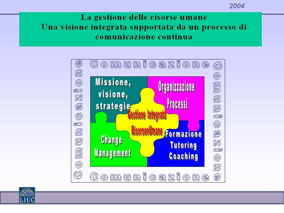 2004 VALUTAZIONE DELLE PRESTAZIONI VALUTAZIONE DELLE COMPETENZE IL PROCESSO DI VALUTAZIONE La valutazione del personale SISTEMI DI VALUTAZIONE ATTORI COINVOLTI FASI DEL PROCESSO Nella valutazione bisogna sviluppare le tecniche ma soprattutto il processo