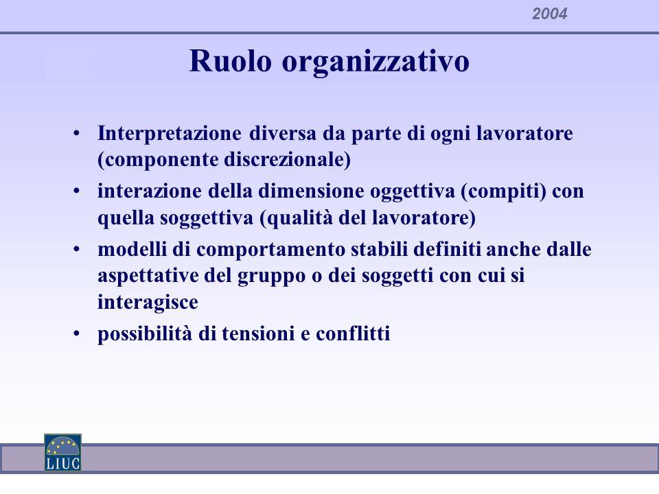 2004 Ruolo organizzativo Interpretazione diversa da parte di ogni lavoratore (componente discrezionale) interazione della dimensione oggettiva (compit