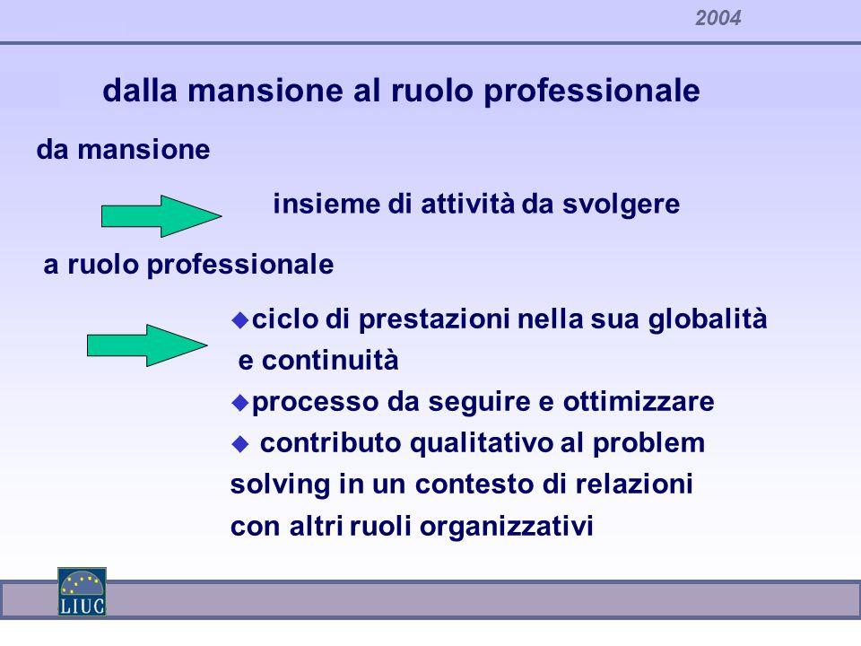 2004 u ciclo di prestazioni nella sua globalità e continuità u processo da seguire e ottimizzare u contributo qualitativo al problem solving in un con