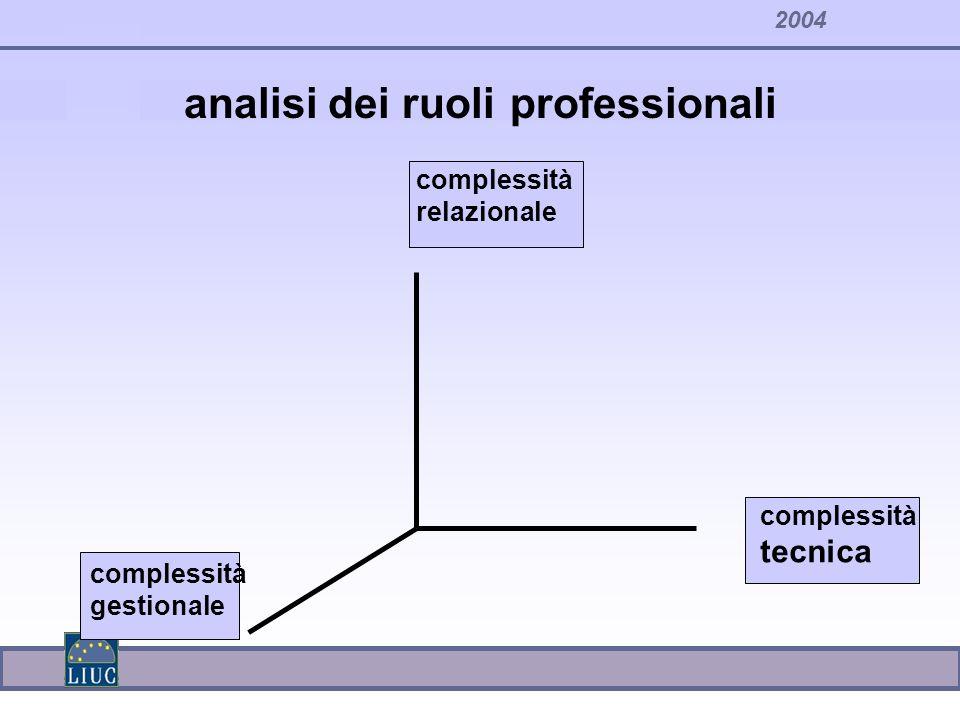 2004 analisi dei ruoli professionali complessità relazionale complessità tecnica complessità gestionale
