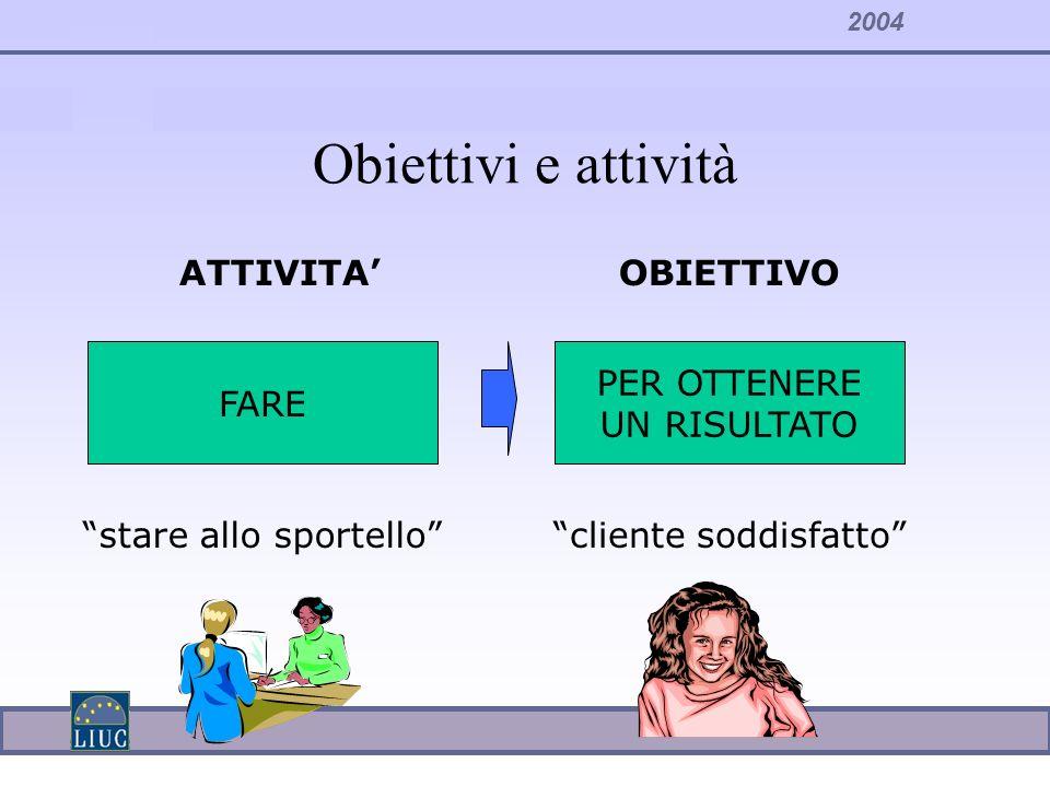2004 Obiettivi e attività FARE PER OTTENERE UN RISULTATO ATTIVITAOBIETTIVO stare allo sportellocliente soddisfatto