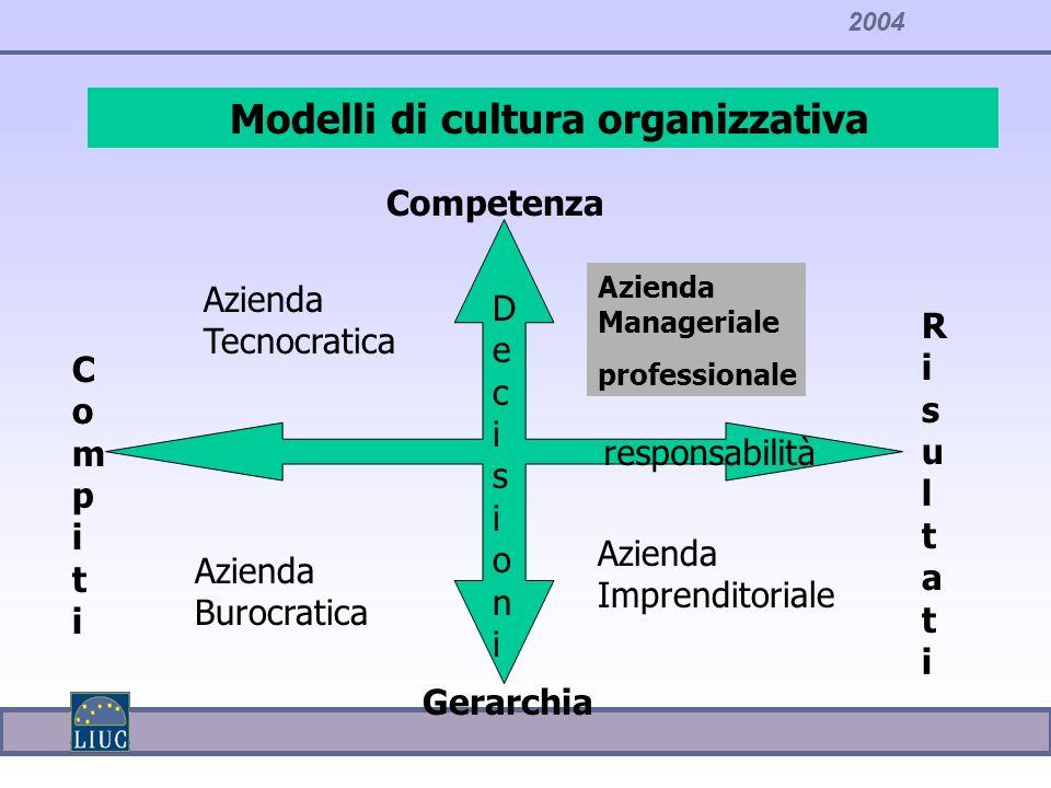 Modelli di cultura organizzativa responsabilità DecisioniDecisioni CompitiCompiti Azienda Burocratica Gerarchia Competenza RisultatiRisultati Azienda