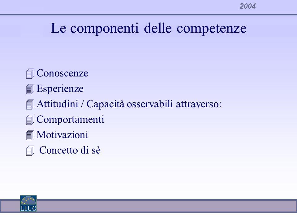 2004 Le componenti delle competenze 4Conoscenze 4Esperienze 4Attitudini / Capacità osservabili attraverso: 4Comportamenti 4Motivazioni 4 Concetto di s