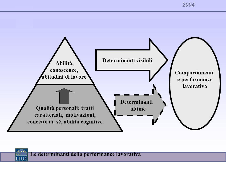 2004 Determinanti visibili Determinanti ultime Comportamenti e performance lavorativa Abilità, conoscenze, abitudini di lavoro Qualità personali: trat