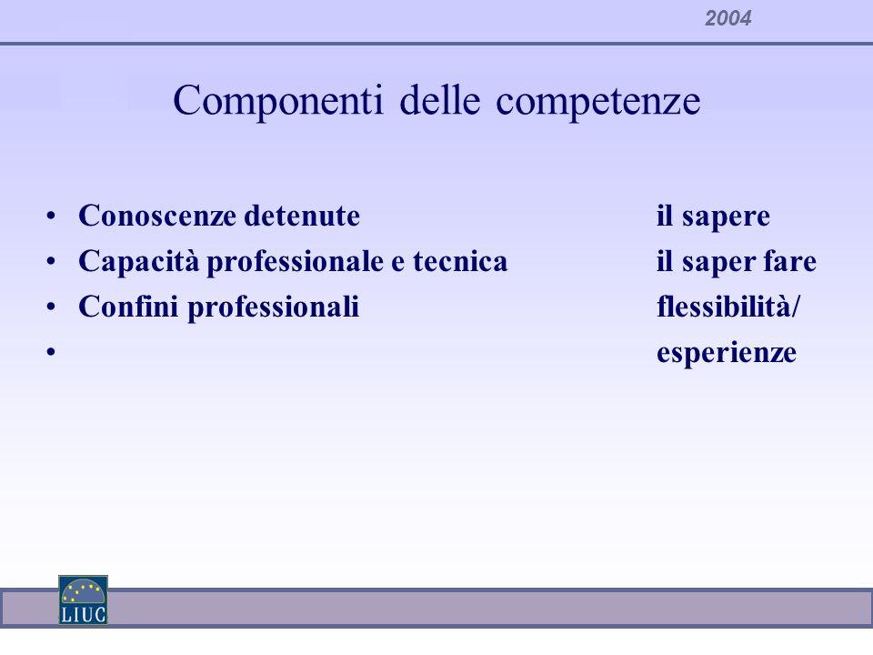 2004 Componenti delle competenze Conoscenze detenuteil sapere Capacità professionale e tecnicail saper fare Confini professionaliflessibilità/ esperie