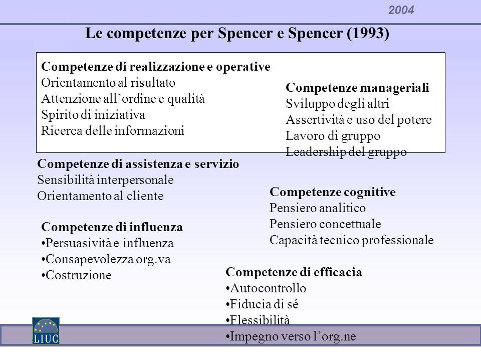 2004 Competenze di realizzazione e operative Orientamento al risultato Attenzione allordine e qualità Spirito di iniziativa Ricerca delle informazioni