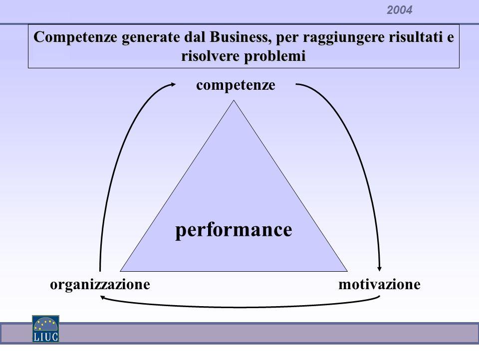 2004 performance competenze organizzazionemotivazione Competenze generate dal Business, per raggiungere risultati e risolvere problemi