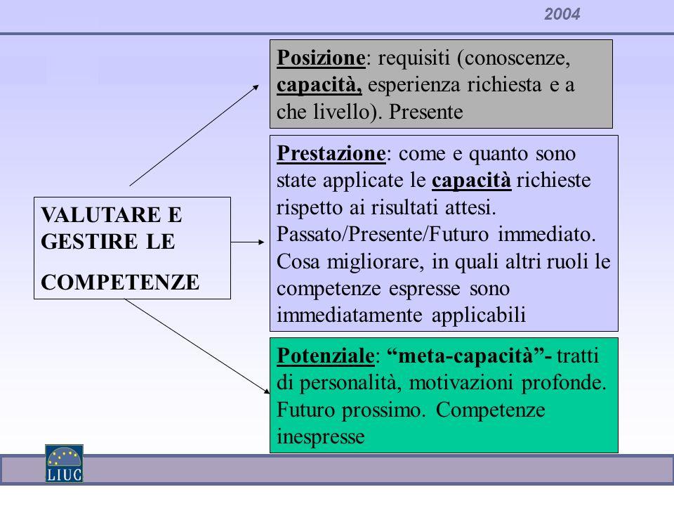2004 VALUTARE E GESTIRE LE COMPETENZE Posizione: requisiti (conoscenze, capacità, esperienza richiesta e a che livello). Presente Prestazione: come e