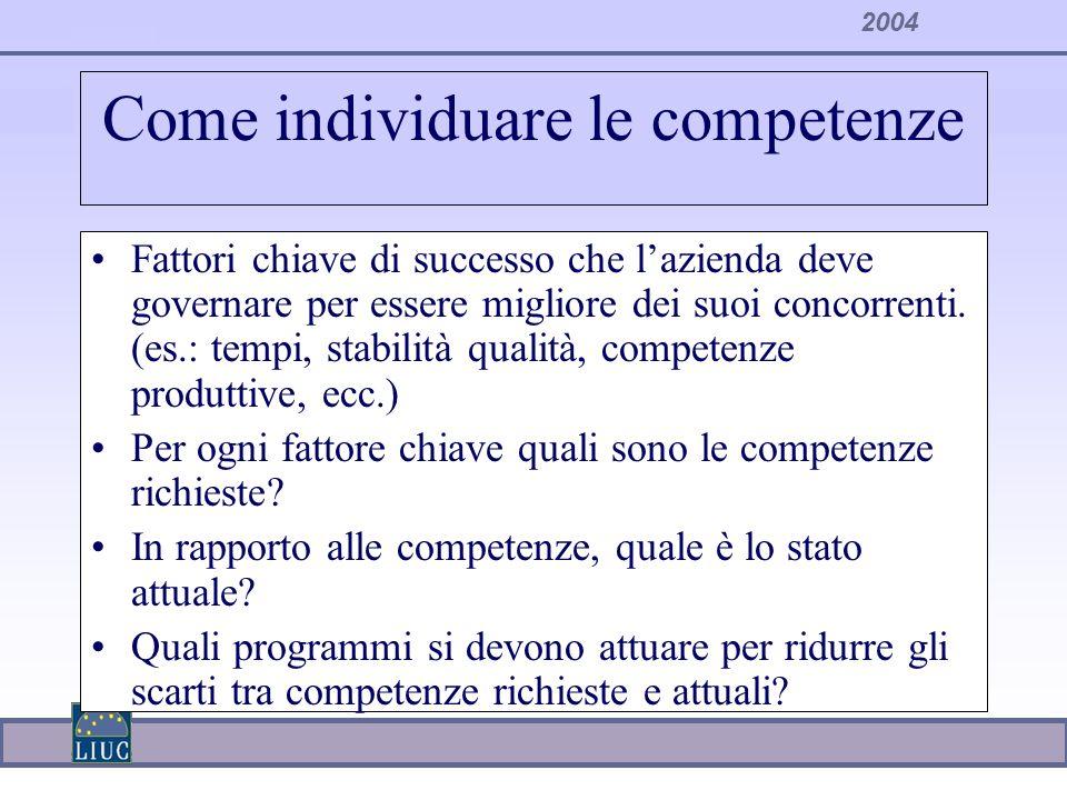 2004 Come individuare le competenze Fattori chiave di successo che lazienda deve governare per essere migliore dei suoi concorrenti. (es.: tempi, stab
