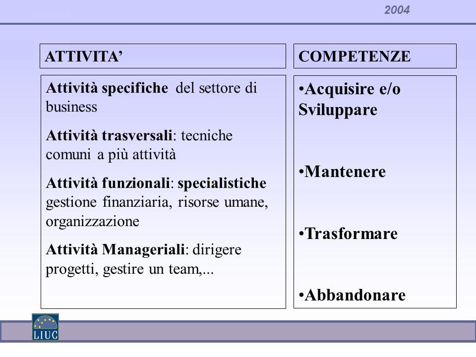 2004 Attività specifiche del settore di business Attività trasversali: tecniche comuni a più attività Attività funzionali: specialistiche gestione fin