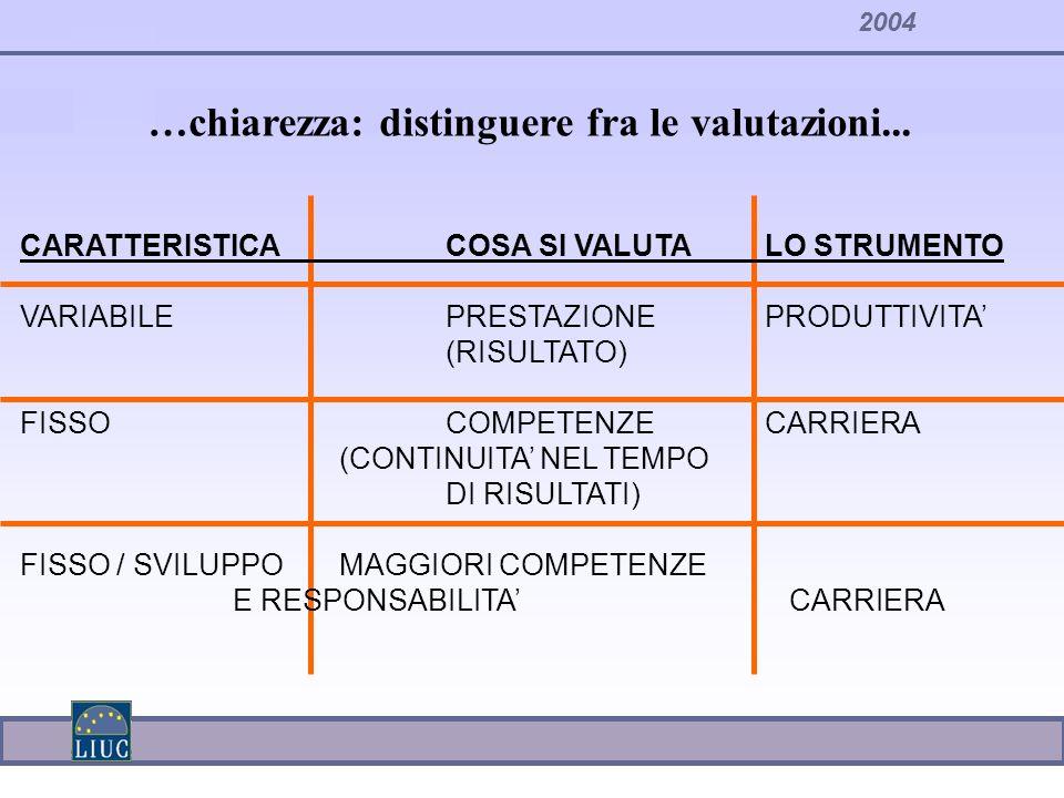 2004 …chiarezza: distinguere fra le valutazioni... CARATTERISTICACOSA SI VALUTALO STRUMENTO VARIABILEPRESTAZIONEPRODUTTIVITA (RISULTATO) FISSOCOMPETEN