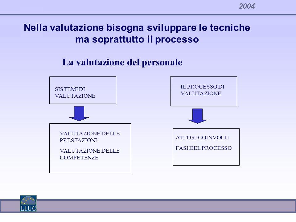 2004 VALUTAZIONE DELLE PRESTAZIONI VALUTAZIONE DELLE COMPETENZE IL PROCESSO DI VALUTAZIONE La valutazione del personale SISTEMI DI VALUTAZIONE ATTORI