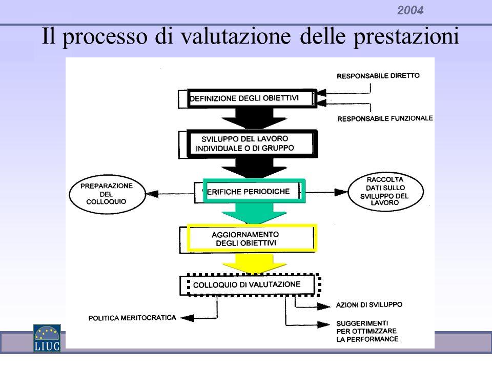 2004 Il processo di valutazione delle prestazioni