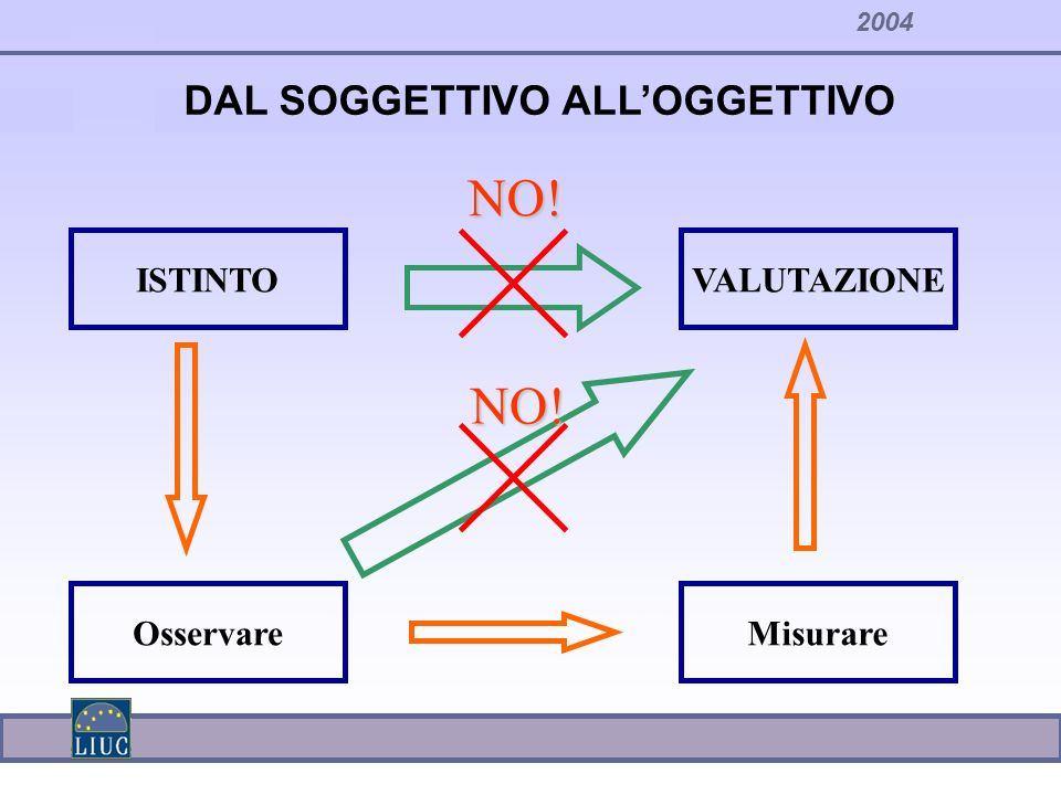 2004 DAL SOGGETTIVO ALLOGGETTIVO ISTINTOVALUTAZIONE NO! OsservareMisurare NO!