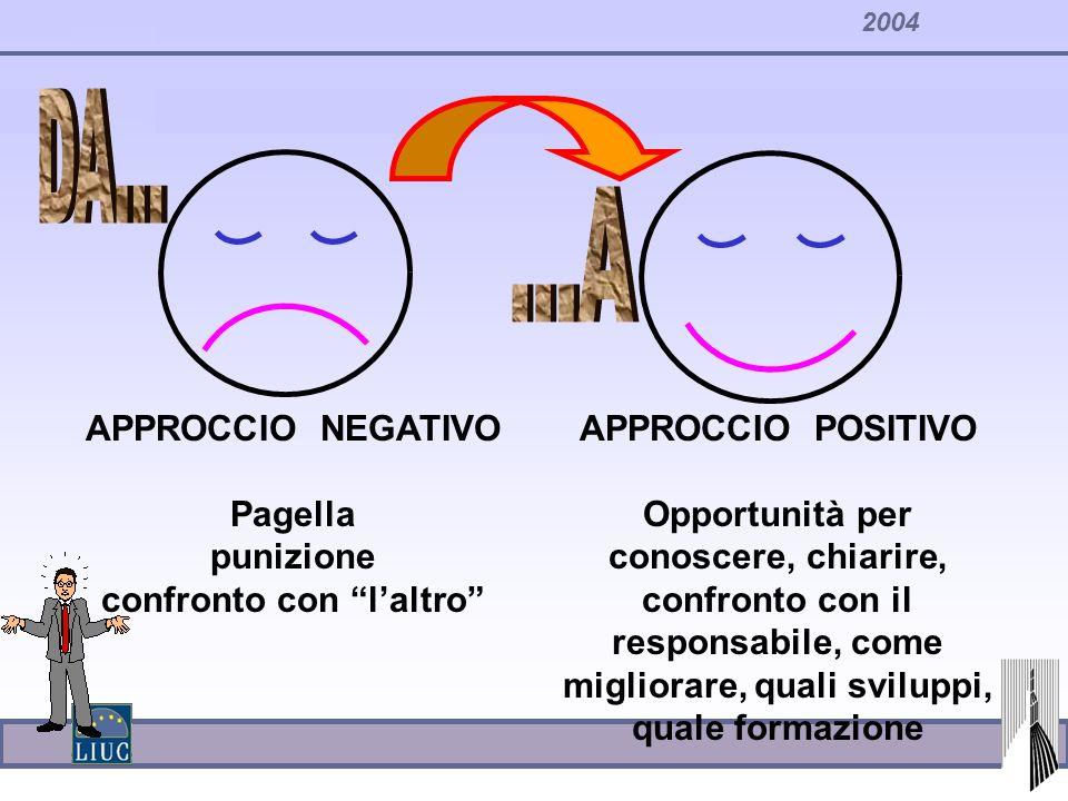 2004 APPROCCIO NEGATIVO Pagella punizione confronto con laltro APPROCCIO POSITIVO Opportunità per conoscere, chiarire, confronto con il responsabile,
