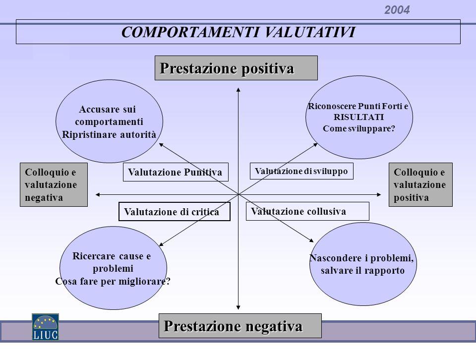 2004 COMPORTAMENTI VALUTATIVI Prestazione negativa Prestazione positiva Colloquio e valutazione negativa Colloquio e valutazione positiva Riconoscere