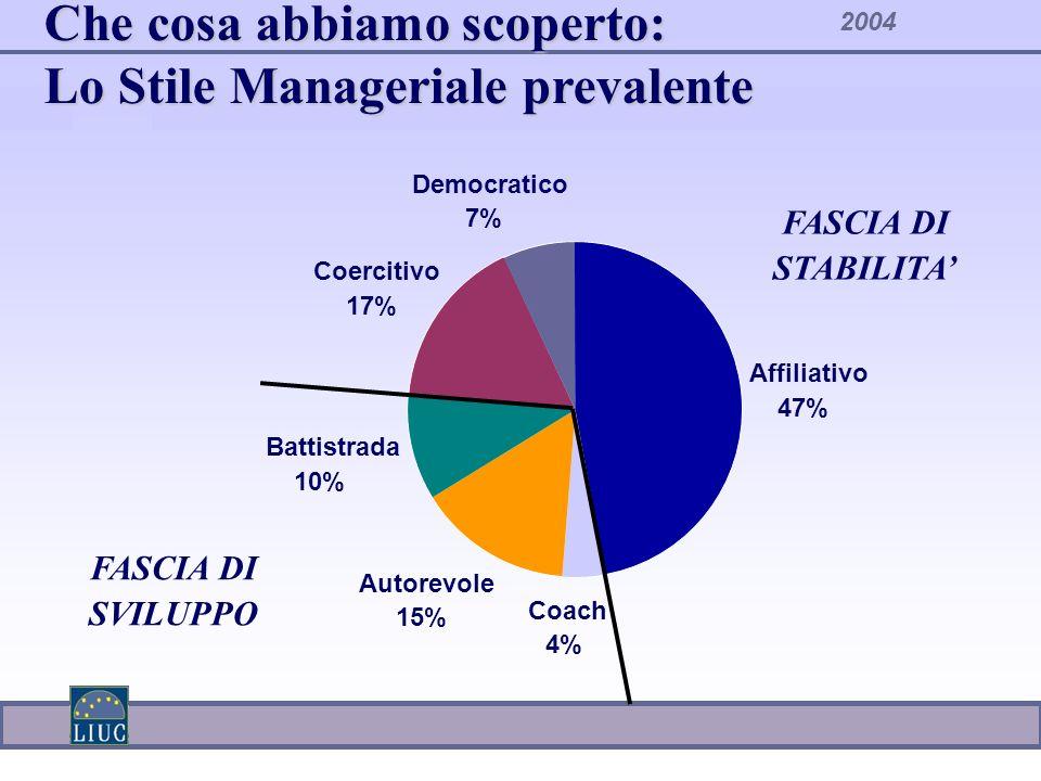 2004 Che cosa abbiamo scoperto: Lo Stile Manageriale prevalente Affiliativo 47% Autorevole 15% Coach 4% Battistrada 10% Coercitivo 17% Democratico 7%