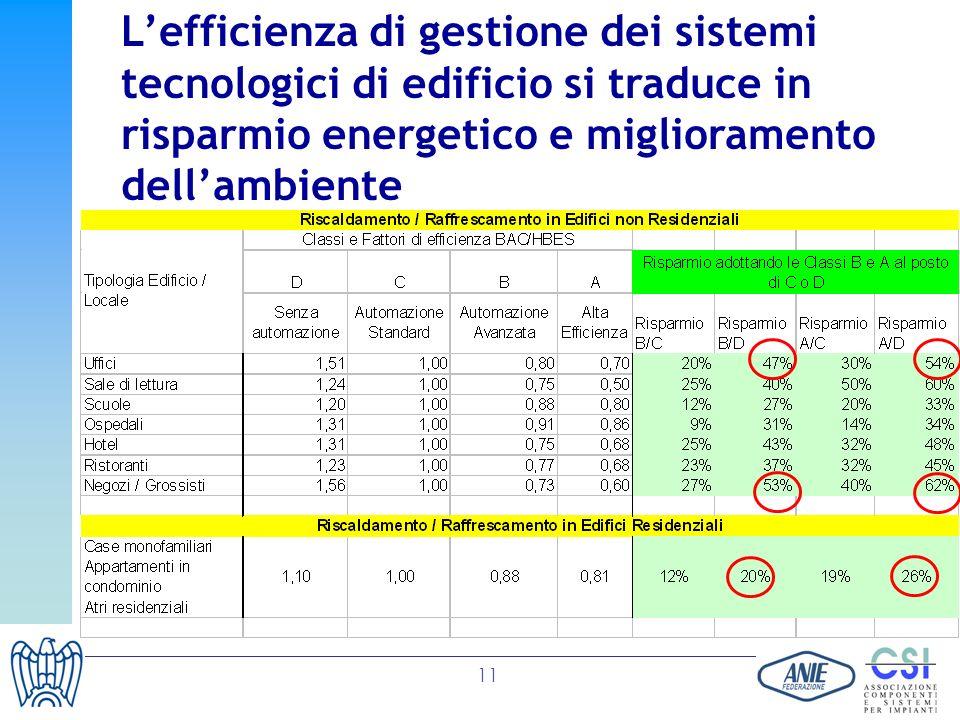 11 Lefficienza di gestione dei sistemi tecnologici di edificio si traduce in risparmio energetico e miglioramento dellambiente
