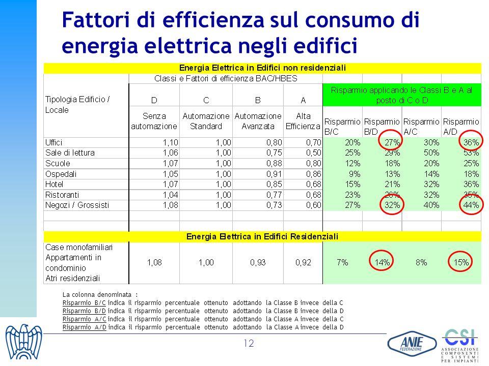 12 Fattori di efficienza sul consumo di energia elettrica negli edifici La colonna denominata : Risparmio B/C indica il risparmio percentuale ottenuto