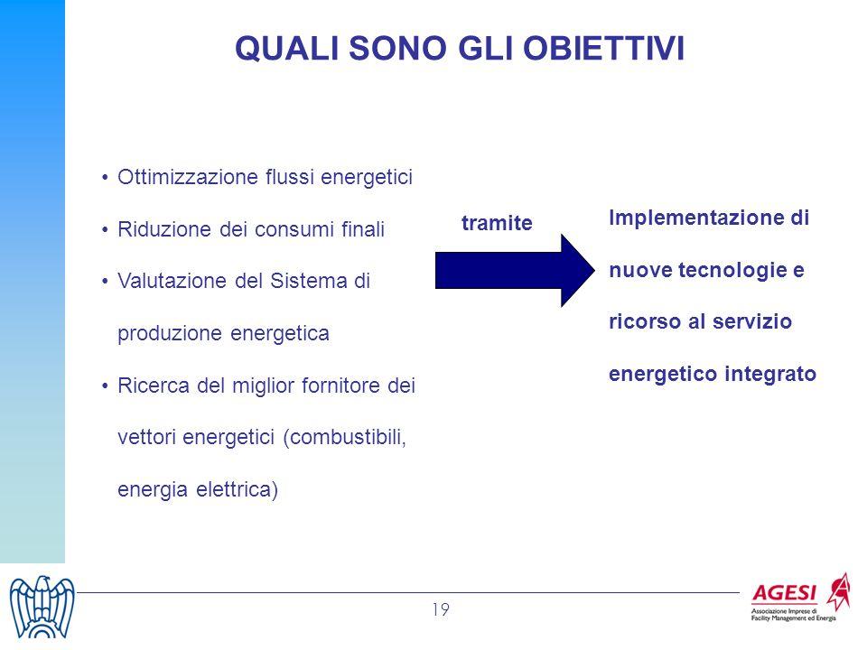 19 Ottimizzazione flussi energetici Riduzione dei consumi finali Valutazione del Sistema di produzione energetica Ricerca del miglior fornitore dei ve