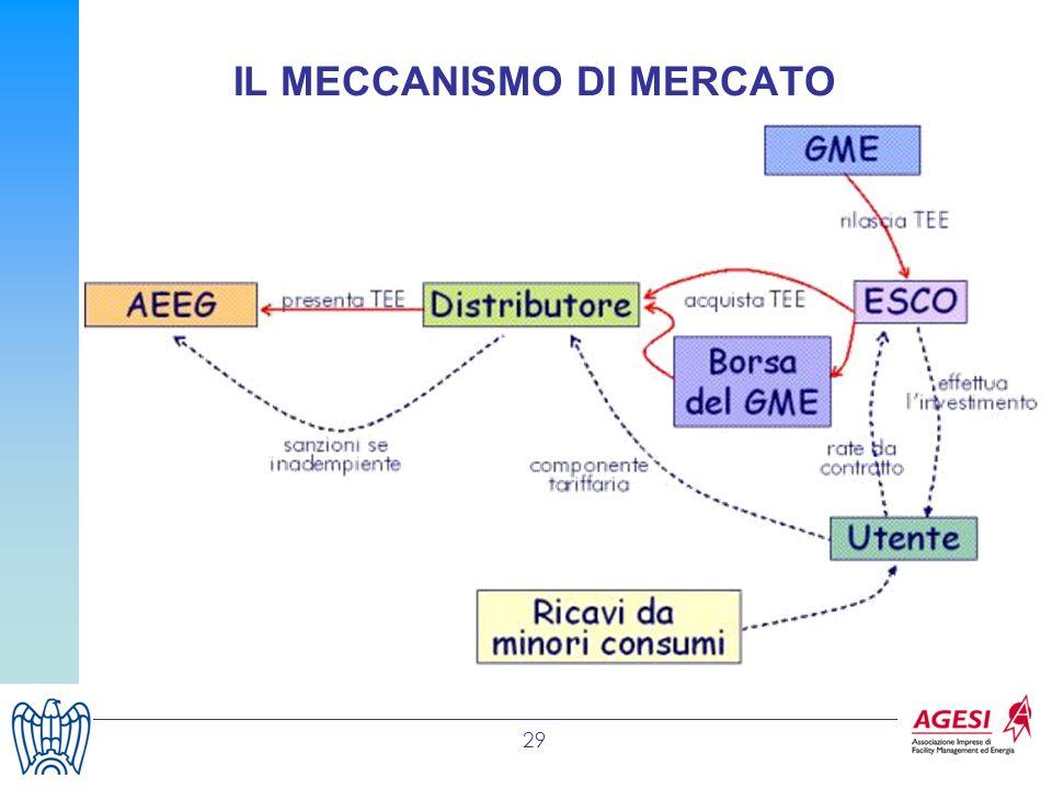29 IL MECCANISMO DI MERCATO