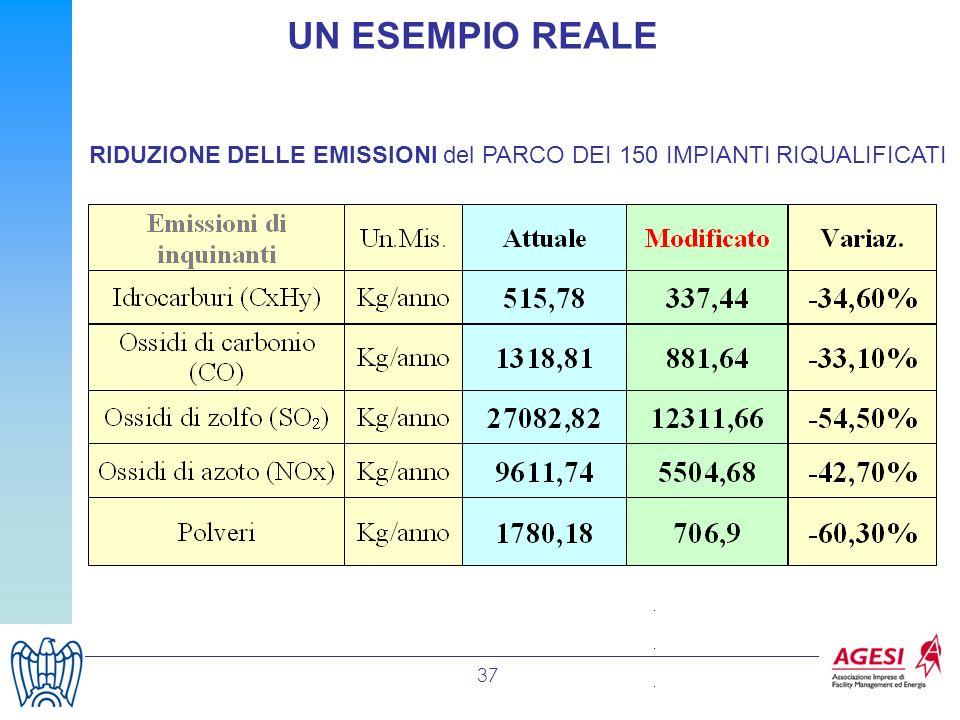 37 RIDUZIONE DELLE EMISSIONI del PARCO DEI 150 IMPIANTI RIQUALIFICATI UN ESEMPIO REALE