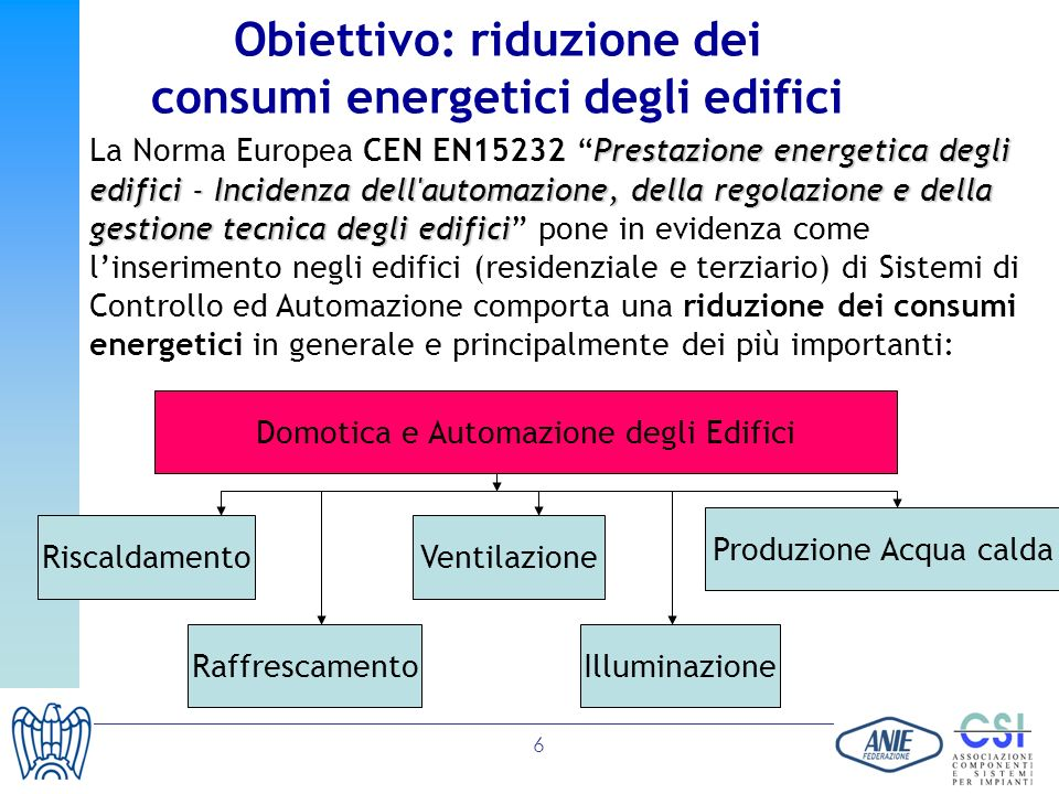6 Prestazione energetica degli edifici - Incidenza dell'automazione, della regolazione e della gestione tecnica degli edifici La Norma Europea CEN EN1