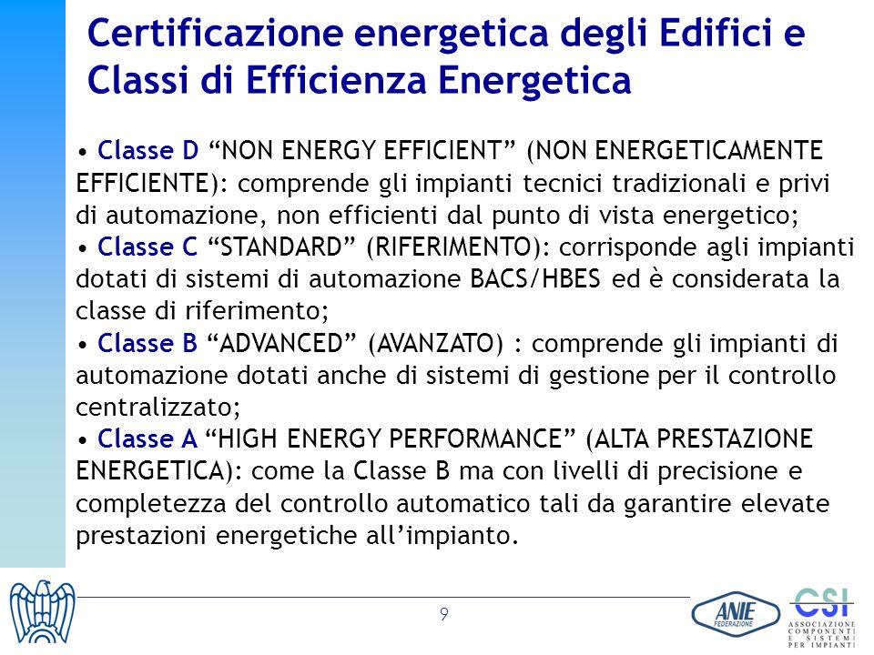 9 Certificazione energetica degli Edifici e Classi di Efficienza Energetica Classe D NON ENERGY EFFICIENT (NON ENERGETICAMENTE EFFICIENTE): comprende