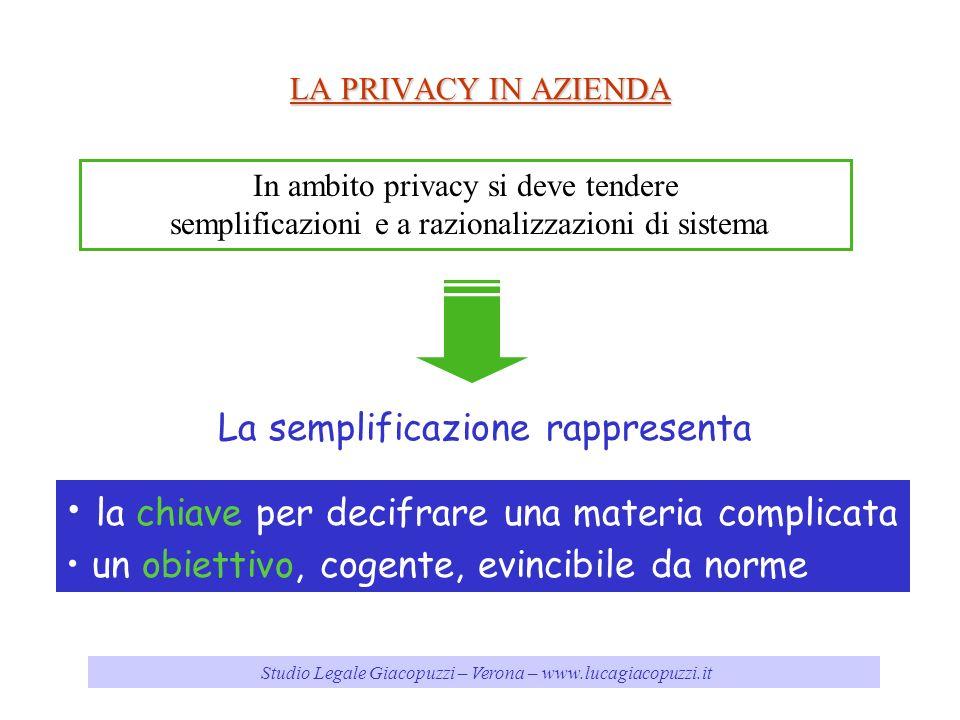 Studio Legale Giacopuzzi – Verona – www.lucagiacopuzzi.it LA PRIVACY IN AZIENDA In ambito privacy si deve tendere semplificazioni e a razionalizzazioni di sistema la chiave per decifrare una materia complicata un obiettivo, cogente, evincibile da norme La semplificazione rappresenta
