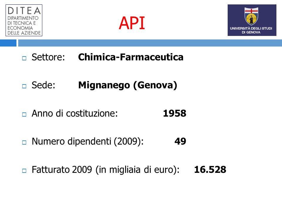 API Settore:Chimica-Farmaceutica Sede:Mignanego (Genova) Anno di costituzione: 1958 Numero dipendenti (2009): 49 Fatturato 2009 (in migliaia di euro): 16.528