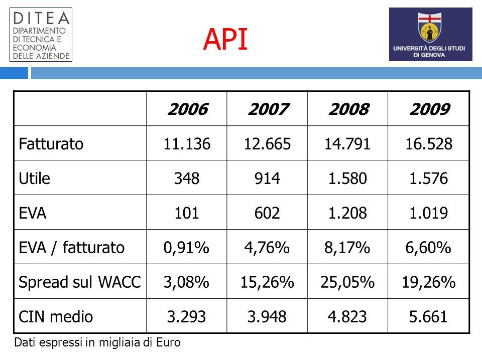 API 2006200720082009 Fatturato11.13612.66514.79116.528 Utile3489141.5801.576 EVA1016021.2081.019 EVA / fatturato0,91%4,76%8,17%6,60% Spread sul WACC3,08%15,26%25,05%19,26% CIN medio3.2933.9484.8235.661 Dati espressi in migliaia di Euro
