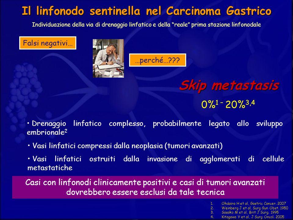 1.Ohdaira H et al, Gastric Cancer. 2007 2.Weinberg J et al, Surg Gyn Obst. 1950 3.Sasako M et al, Brit J Surg. 1995 4.Kitagawa Y et al, J Surg Oncol.