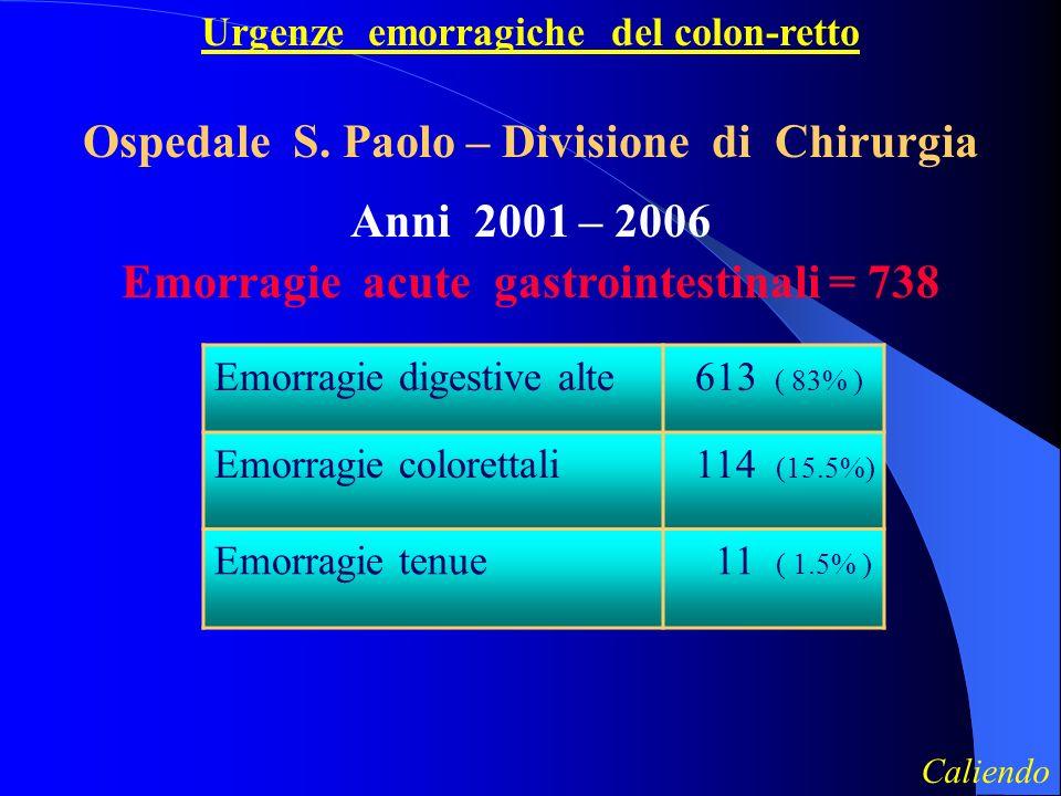 Urgenze emorragiche del colon-retto Emorragie digestive alte 613 ( 83% ) Emorragie colorettali 114 (15.5%) Emorragie tenue 11 ( 1.5% ) Ospedale S.