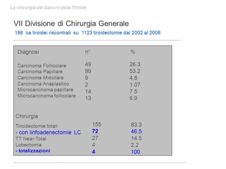VII Divisione di Chirurgia Generale 186 ca tiroidei riscontrati su 1123 tiroidectomie dal 2002 al 2006 La chirurgia del Cancro della Tiroide Diagnosi n° % Carcinoma Follicolare Carcinoma Papillare Carcinoma Midollare Carcinoma Anaplastico Microcarcinoma papillare Microcarcinoma follicolare 49 99 9 2 14 13 26.3 53.2 4.8 1.07 7.5 6.9 Chirurgia Tiroidectomie totali - con linfoadenectomie LC TT Near-Total Lobectomia - totalizzazioni 155 72 27 4 83.3 46.5 14.5 2.2 100