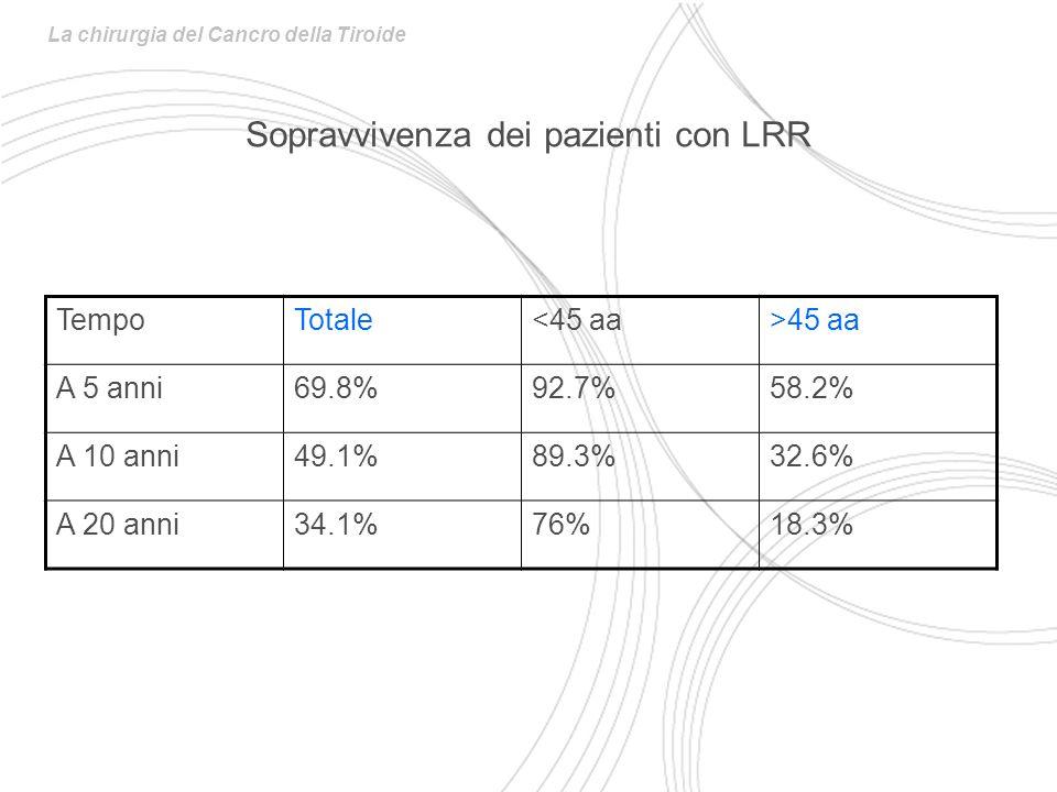La chirurgia del Cancro della Tiroide Sopravvivenza dei pazienti con LRR TempoTotale<45 aa>45 aa A 5 anni69.8%92.7%58.2% A 10 anni49.1%89.3%32.6% A 20