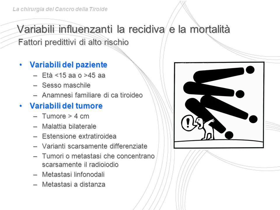 Variabili influenzanti la recidiva e la mortalità Variabili del pazienteVariabili del paziente –Età 45 aa –Sesso maschile –Anamnesi familiare di ca tiroideo Variabili del tumoreVariabili del tumore –Tumore > 4 cm –Malattia bilaterale –Estensione extratiroidea –Varianti scarsamente differenziate –Tumori o metastasi che concentrano scarsamente il radioiodio –Metastasi linfonodali –Metastasi a distanza Fattori predittivi di alto rischio La chirurgia del Cancro della Tiroide