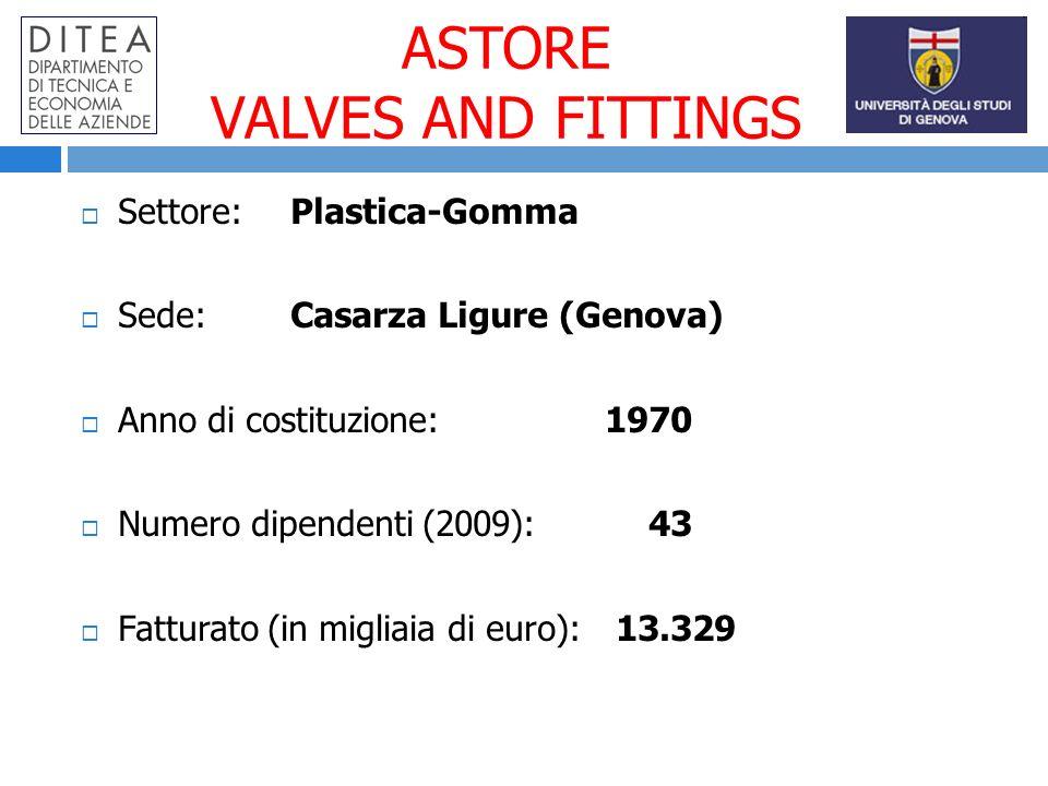 ASTORE VALVES AND FITTINGS Settore:Plastica-Gomma Sede:Casarza Ligure (Genova) Anno di costituzione: 1970 Numero dipendenti (2009): 43 Fatturato (in migliaia di euro): 13.329